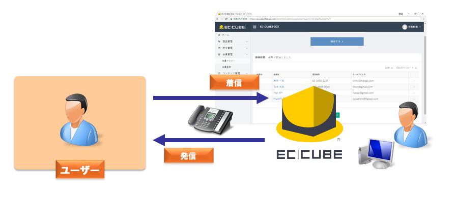 EC-CUBE CTI連携