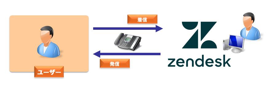 Zendesk_Call
