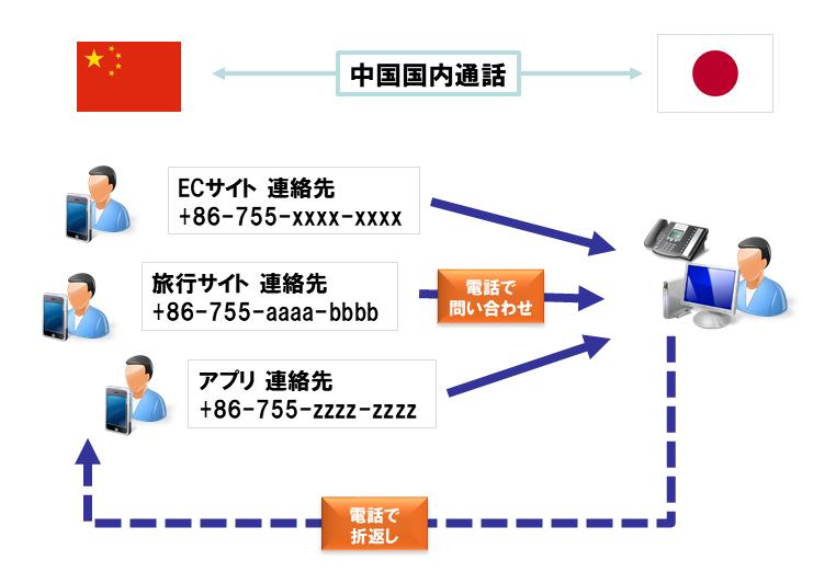 サービスイメージ 中国と日本具体的な通話